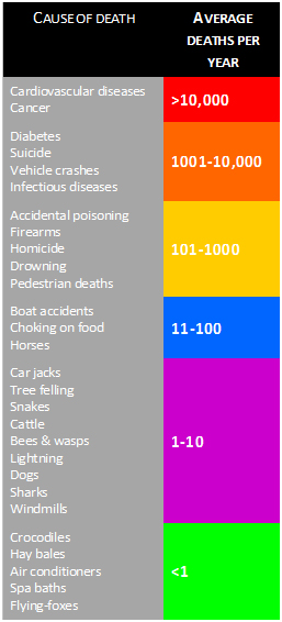 the relative risk of bat diseases as causes of death